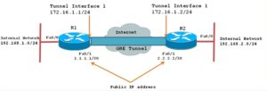 How to Establish a GRE Tunnel Between Two CentOS 7 Servers